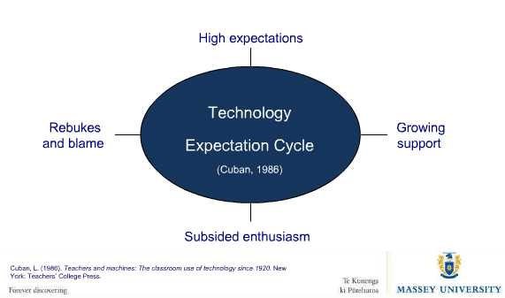 Technology Expectation Cycle by Cuban