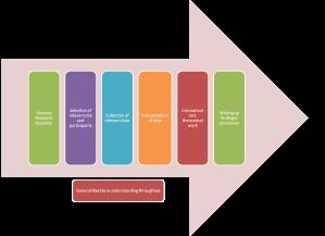 Qualitative research process
